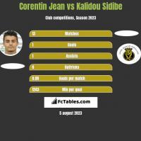 Corentin Jean vs Kalidou Sidibe h2h player stats