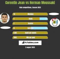 Corentin Jean vs Herman Moussaki h2h player stats
