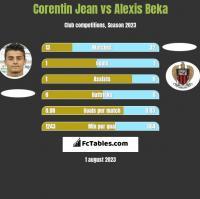 Corentin Jean vs Alexis Beka h2h player stats