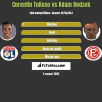 Corentin Tolisso vs Adam Bodzek h2h player stats