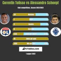 Corentin Tolisso vs Alessandro Schoepf h2h player stats