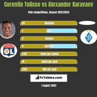 Corentin Tolisso vs Alexander Karavaev h2h player stats