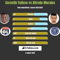 Corentin Tolisso vs Alfredo Morales h2h player stats