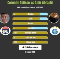 Corentin Tolisso vs Amir Abrashi h2h player stats