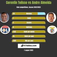 Corentin Tolisso vs Andre Almeida h2h player stats