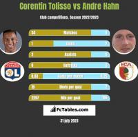 Corentin Tolisso vs Andre Hahn h2h player stats