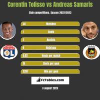 Corentin Tolisso vs Andreas Samaris h2h player stats
