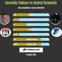 Corentin Tolisso vs Andrej Kramaric h2h player stats