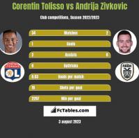 Corentin Tolisso vs Andrija Zivkovic h2h player stats