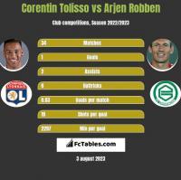 Corentin Tolisso vs Arjen Robben h2h player stats