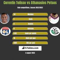 Corentin Tolisso vs Athanasios Petsos h2h player stats