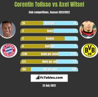 Corentin Tolisso vs Axel Witsel h2h player stats