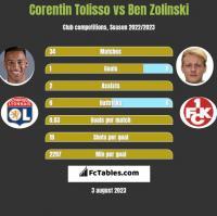 Corentin Tolisso vs Ben Zolinski h2h player stats