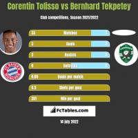 Corentin Tolisso vs Bernhard Tekpetey h2h player stats