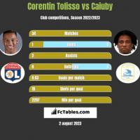 Corentin Tolisso vs Caiuby h2h player stats