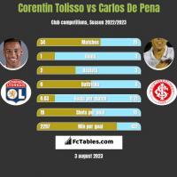 Corentin Tolisso vs Carlos De Pena h2h player stats