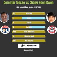 Corentin Tolisso vs Chang-Hoon Kwon h2h player stats