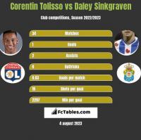 Corentin Tolisso vs Daley Sinkgraven h2h player stats