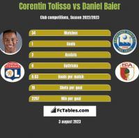 Corentin Tolisso vs Daniel Baier h2h player stats
