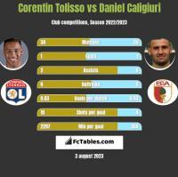 Corentin Tolisso vs Daniel Caligiuri h2h player stats