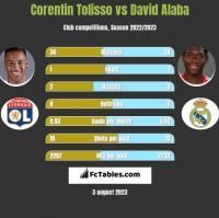 Corentin Tolisso vs David Alaba h2h player stats