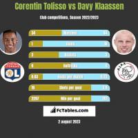 Corentin Tolisso vs Davy Klaassen h2h player stats