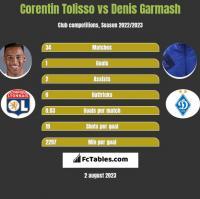 Corentin Tolisso vs Denis Garmash h2h player stats