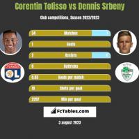Corentin Tolisso vs Dennis Srbeny h2h player stats