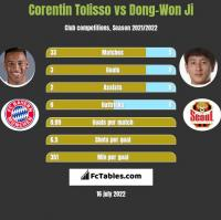 Corentin Tolisso vs Dong-Won Ji h2h player stats