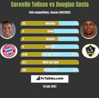 Corentin Tolisso vs Douglas Costa h2h player stats