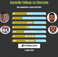 Corentin Tolisso vs Emerson h2h player stats