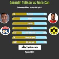 Corentin Tolisso vs Emre Can h2h player stats