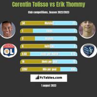 Corentin Tolisso vs Erik Thommy h2h player stats