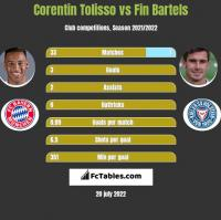 Corentin Tolisso vs Fin Bartels h2h player stats