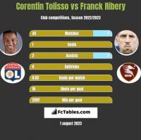 Corentin Tolisso vs Franck Ribery h2h player stats