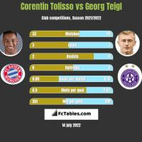 Corentin Tolisso vs Georg Teigl h2h player stats