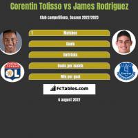 Corentin Tolisso vs James Rodriguez h2h player stats