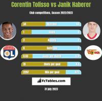 Corentin Tolisso vs Janik Haberer h2h player stats