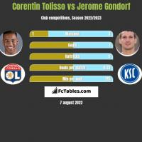 Corentin Tolisso vs Jerome Gondorf h2h player stats