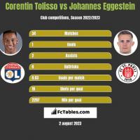 Corentin Tolisso vs Johannes Eggestein h2h player stats