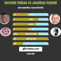 Corentin Tolisso vs Jonathan Schmid h2h player stats