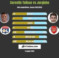 Corentin Tolisso vs Jorginho h2h player stats