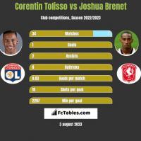 Corentin Tolisso vs Joshua Brenet h2h player stats