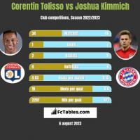 Corentin Tolisso vs Joshua Kimmich h2h player stats