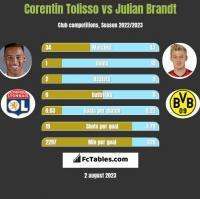 Corentin Tolisso vs Julian Brandt h2h player stats