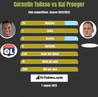 Corentin Tolisso vs Kai Proeger h2h player stats