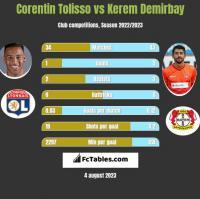 Corentin Tolisso vs Kerem Demirbay h2h player stats