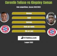 Corentin Tolisso vs Kingsley Coman h2h player stats