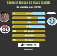 Corentin Tolisso vs Klaus Gjasula h2h player stats