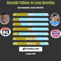 Corentin Tolisso vs Leon Goretzka h2h player stats